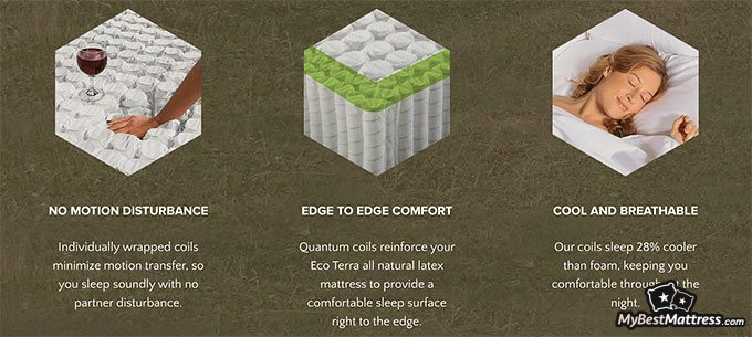 Eco Terra mattress review: features