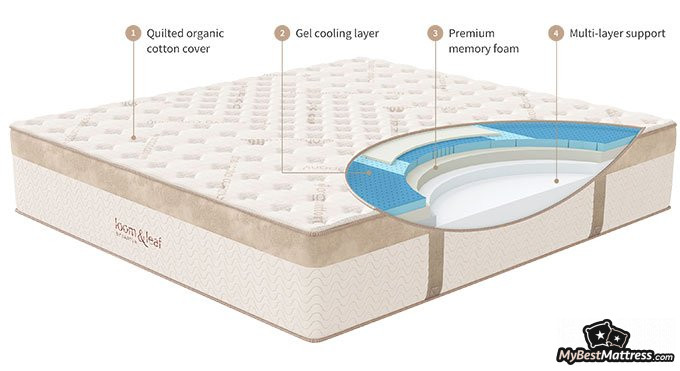 Loom and Leaf reviews: Loom & Leaf mattress construction.