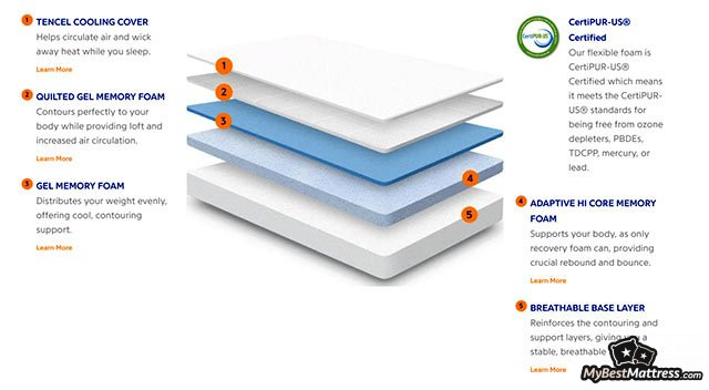 In-Depth Nectar Mattress Reviews: Is Nectar Bed Worth Your