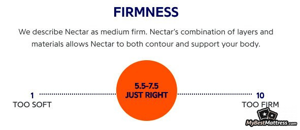 more photos 07b47 49f95 In-Depth Nectar Mattress Reviews: Is Nectar Bed Worth Your ...