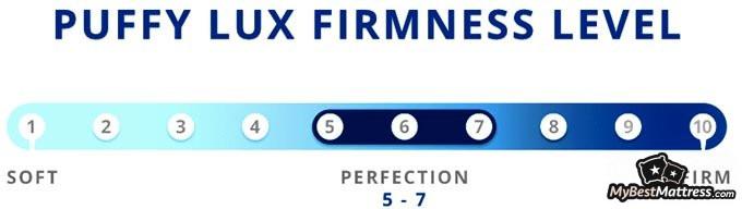 Puffy mattress reviews: firmness level.
