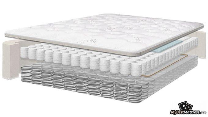 Saatva mattress reviews: Saatva's layers.